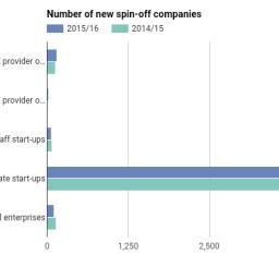 HEBCI survey finds 3,890 new graduate start-ups