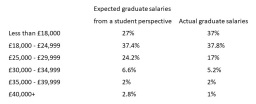 Are graduate schemes paying enough to sustain their new recruits?